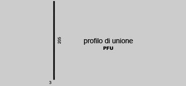 Profilo di Unione